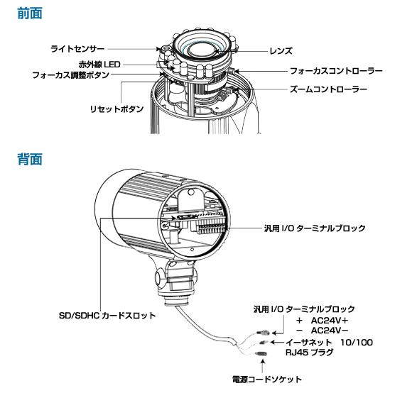 IPカメラ VIVOTEK ネットワークカメラ IP8362 製品図解