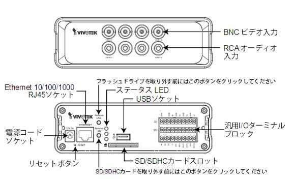 IPカメラ VIVOTEK ネットワークカメラ VS8401 製品図解