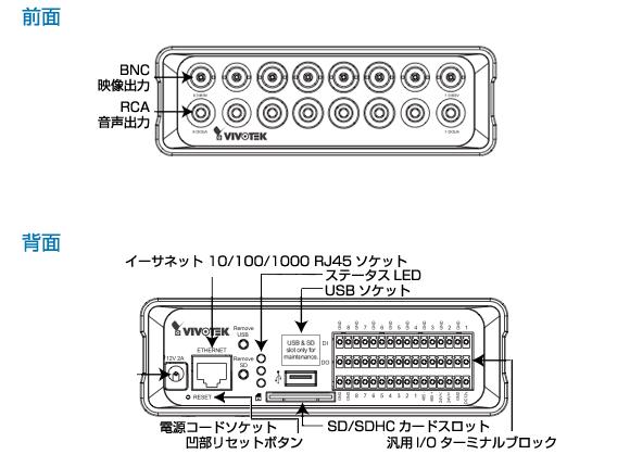 IPカメラ VIVOTEK ネットワークカメラ VS8801 製品図解